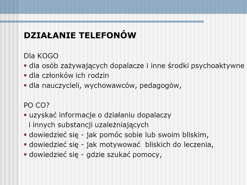 Działanie Telefonów Dla KOGO
