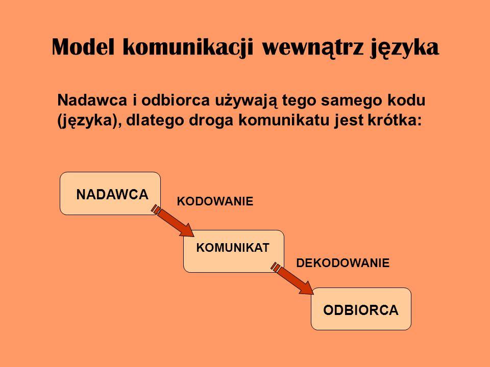 Model komunikacji wewnątrz języka