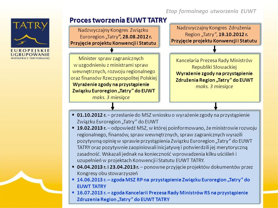 Proces tworzenia EUWT TATRY