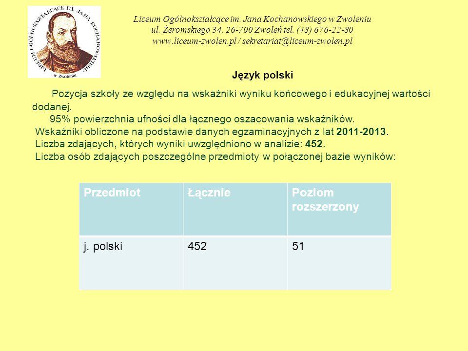 Liceum Ogólnokształcące im. Jana Kochanowskiego w Zwoleniu ul