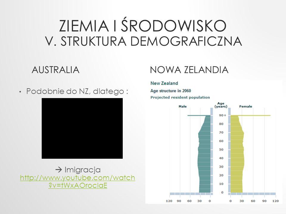 Ziemia i Środowisko v. struktura demograficzna