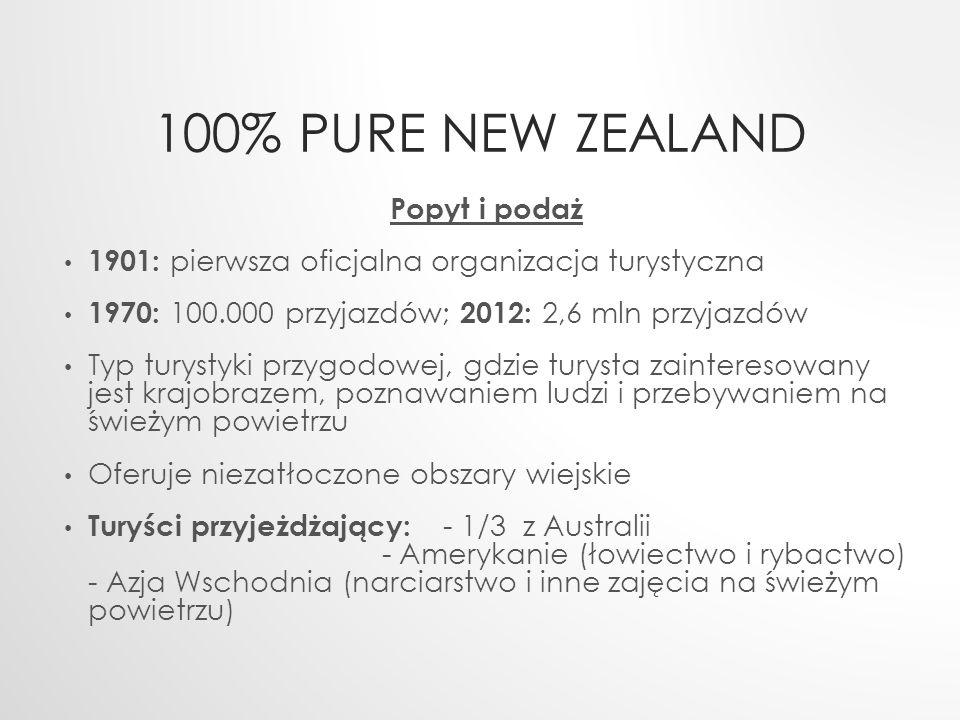 100% Pure New Zealand Popyt i podaż