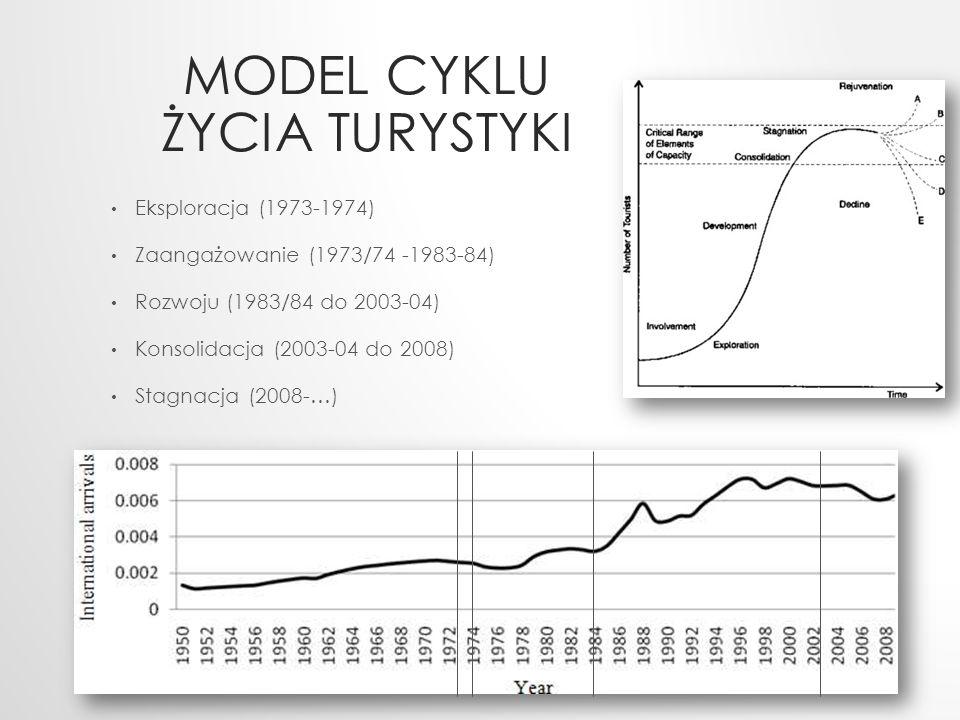 Model cyklu życia turystyki