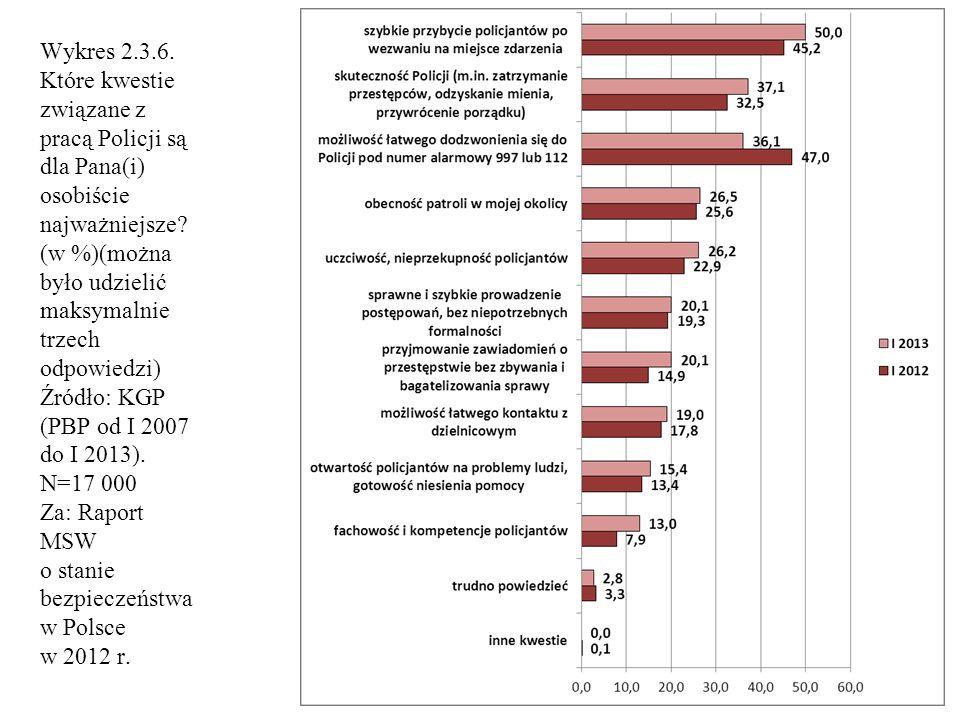 Wykres 2.3.6. Które kwestie związane z pracą Policji są dla Pana(i) osobiście najważniejsze.