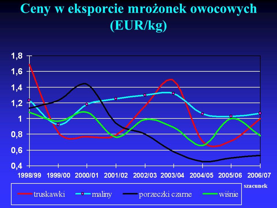 Ceny w eksporcie mrożonek owocowych (EUR/kg)