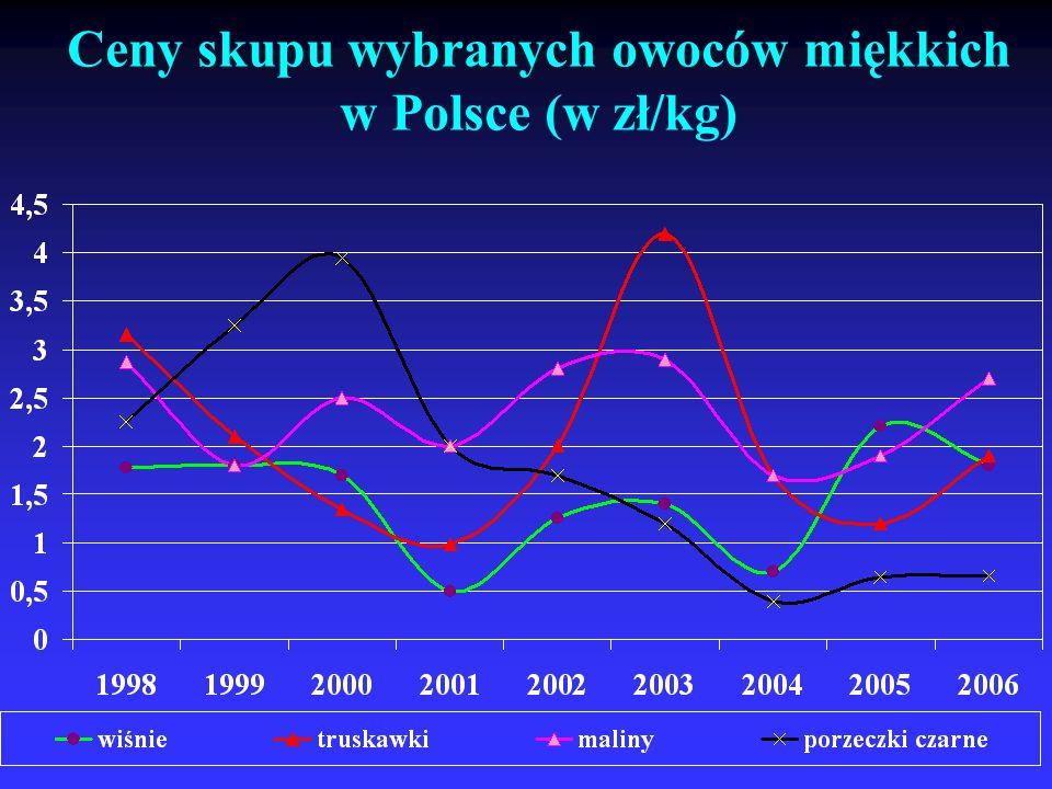 Ceny skupu wybranych owoców miękkich w Polsce (w zł/kg)