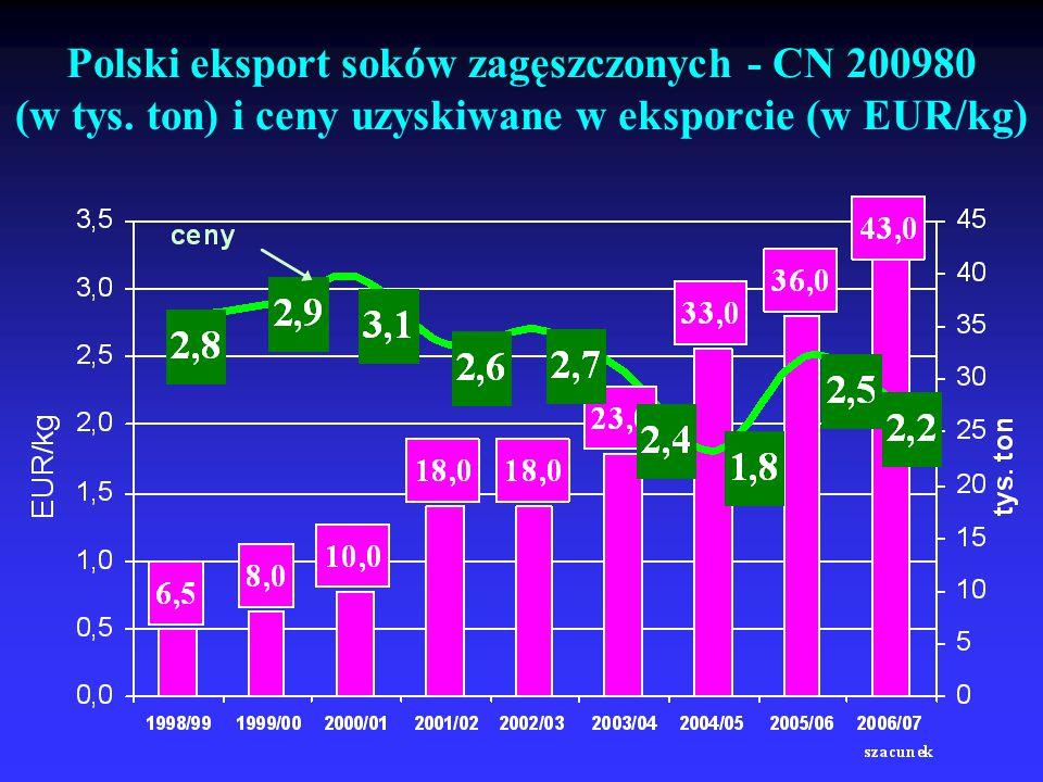 Polski eksport soków zagęszczonych - CN 200980 (w tys