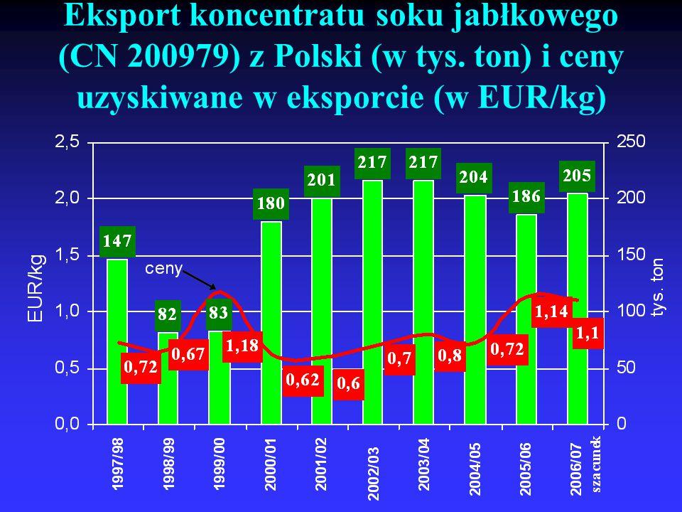Eksport koncentratu soku jabłkowego (CN 200979) z Polski (w tys