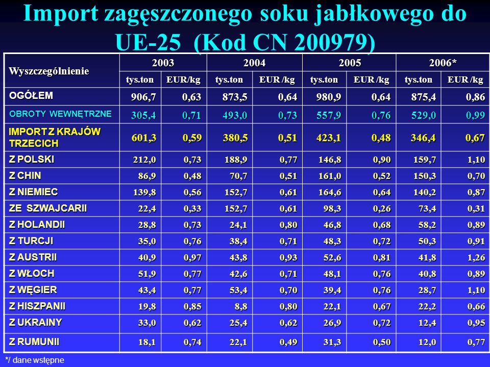 Import zagęszczonego soku jabłkowego do UE-25 (Kod CN 200979)