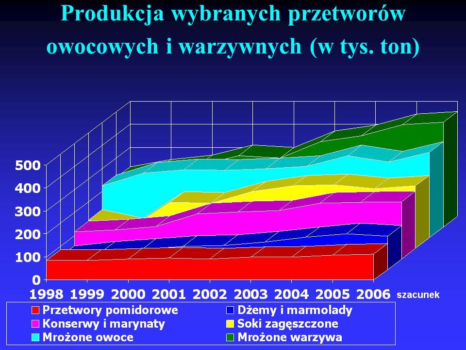 Produkcja wybranych przetworów owocowych i warzywnych (w tys. ton)
