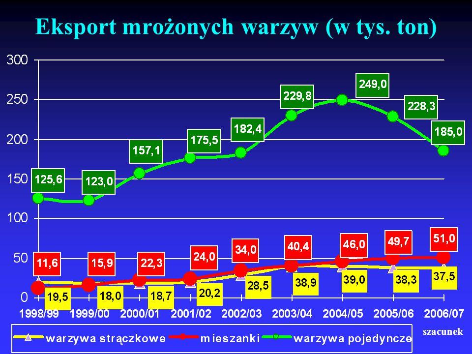 Eksport mrożonych warzyw (w tys. ton)