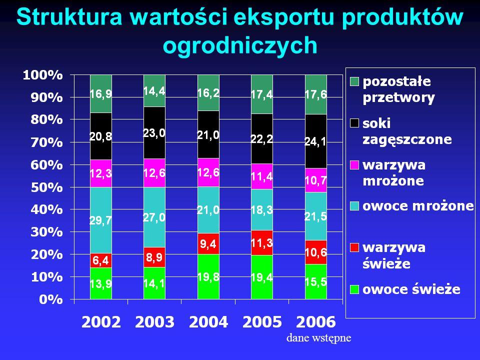 Struktura wartości eksportu produktów ogrodniczych