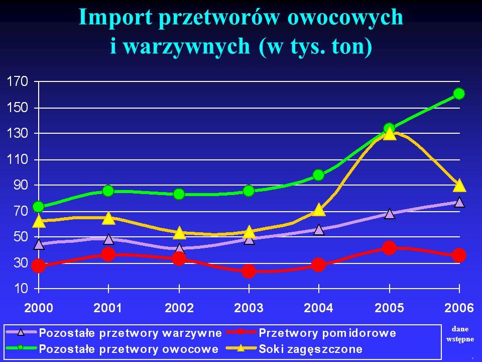 Import przetworów owocowych i warzywnych (w tys. ton)