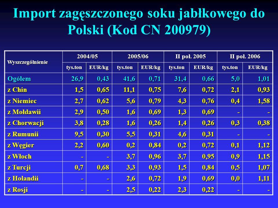 Import zagęszczonego soku jabłkowego do Polski (Kod CN 200979)