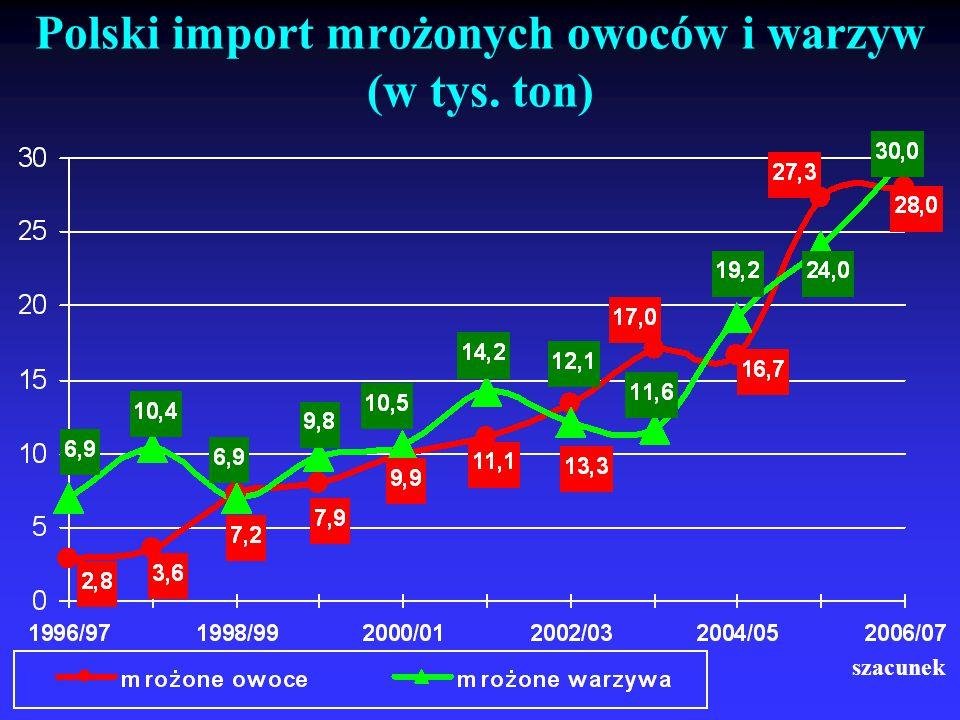 Polski import mrożonych owoców i warzyw (w tys. ton)
