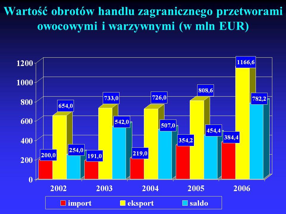 Wartość obrotów handlu zagranicznego przetworami owocowymi i warzywnymi (w mln EUR)