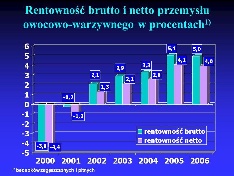 Rentowność brutto i netto przemysłu owocowo-warzywnego w procentach1)