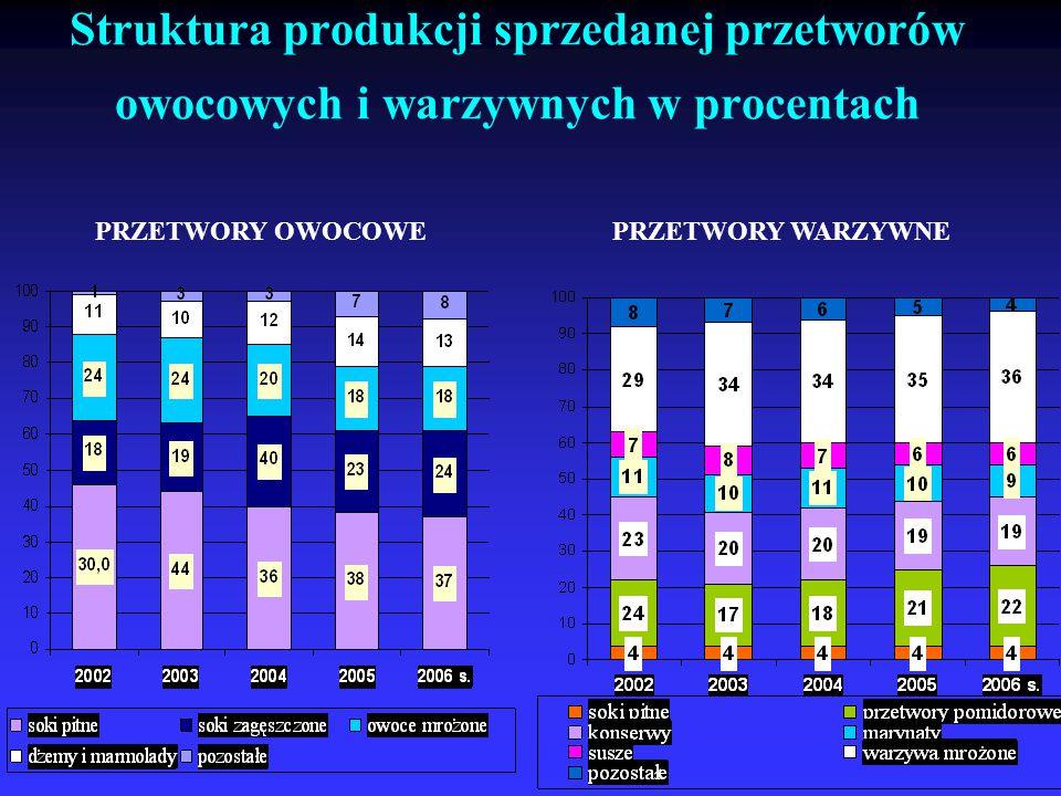 Struktura produkcji sprzedanej przetworów owocowych i warzywnych w procentach