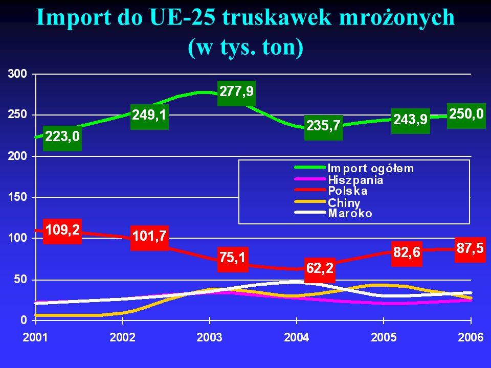 Import do UE-25 truskawek mrożonych (w tys. ton)