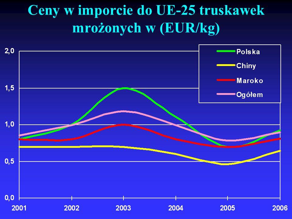 Ceny w imporcie do UE-25 truskawek mrożonych w (EUR/kg)