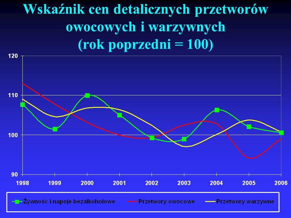 Wskaźnik cen detalicznych przetworów owocowych i warzywnych (rok poprzedni = 100)