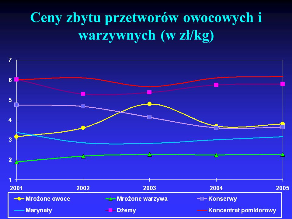 Ceny zbytu przetworów owocowych i warzywnych (w zł/kg)