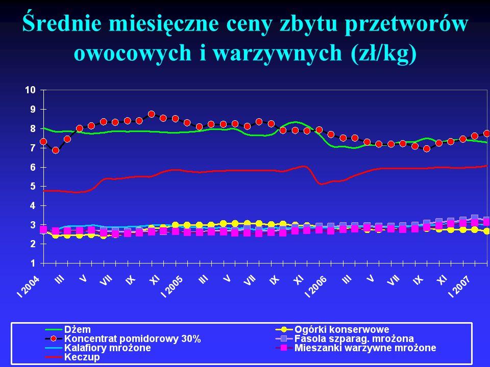 Średnie miesięczne ceny zbytu przetworów owocowych i warzywnych (zł/kg)