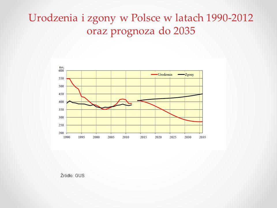 Urodzenia i zgony w Polsce w latach 1990-2012 oraz prognoza do 2035