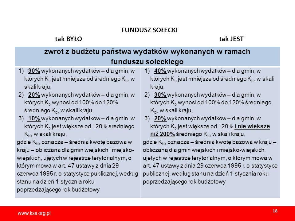 zwrot z budżetu państwa wydatków wykonanych w ramach