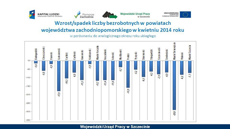 Wzrost/spadek liczby bezrobotnych w powiatach województwa zachodniopomorskiego w kwietniu 2014 roku w porównaniu do analogicznego okresu roku ubiegłego
