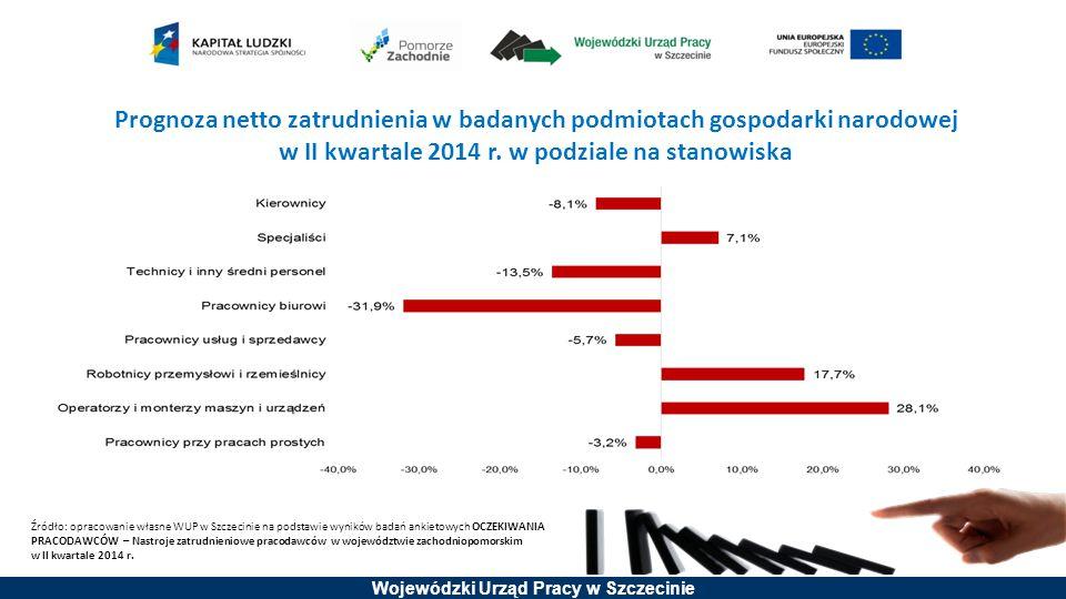 Prognoza netto zatrudnienia w badanych podmiotach gospodarki narodowej w II kwartale 2014 r. w podziale na stanowiska