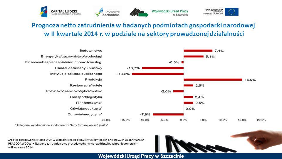 Prognoza netto zatrudnienia w badanych podmiotach gospodarki narodowej w II kwartale 2014 r. w podziale na sektory prowadzonej działalności
