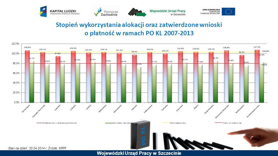 Stopień wykorzystania alokacji oraz zatwierdzone wnioski o płatność w ramach PO KL 2007-2013