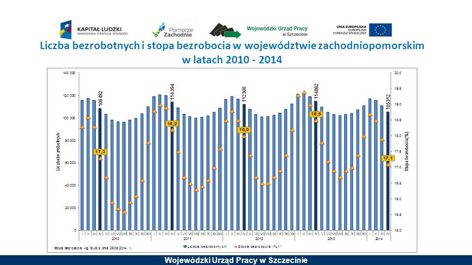 Liczba bezrobotnych i stopa bezrobocia w województwie zachodniopomorskim w latach 2010 - 2014