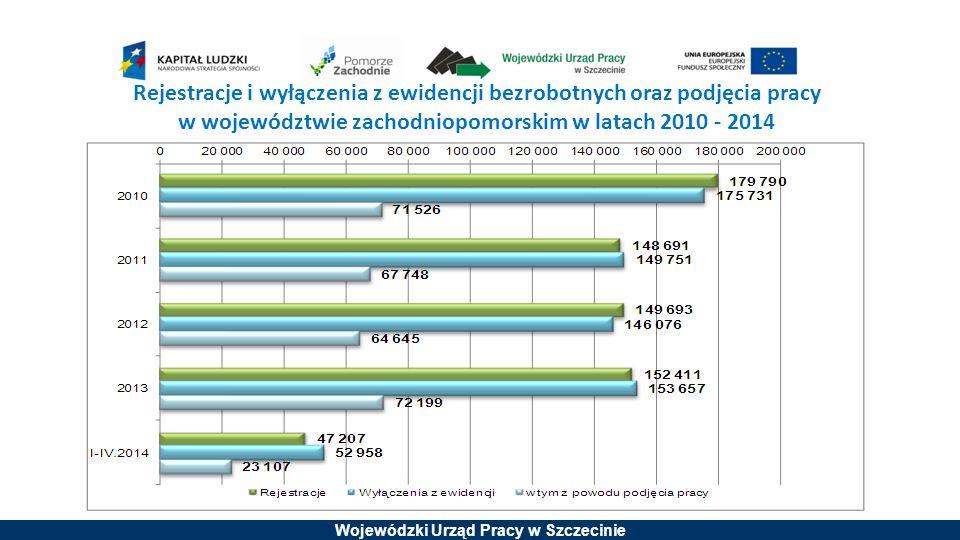 Rejestracje i wyłączenia z ewidencji bezrobotnych oraz podjęcia pracy w województwie zachodniopomorskim w latach 2010 - 2014