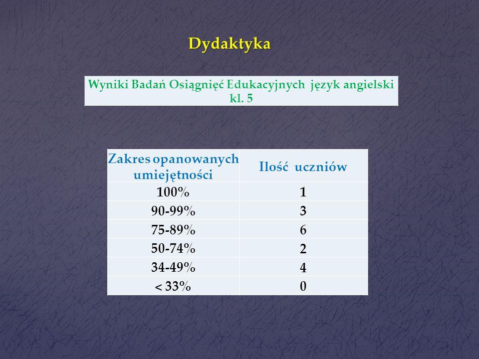 Dydaktyka Zakres opanowanych umiejętności Ilość uczniów 1 100% 3