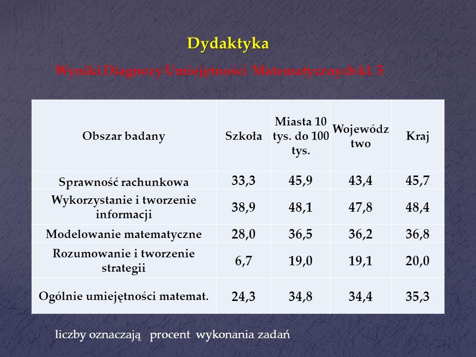 Dydaktyka Wyniki Diagnozy Umiejętności Matematycznych kl. 5 33,3 45,9