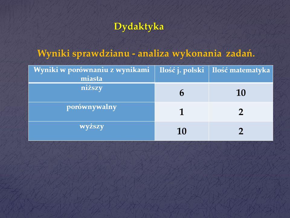 Dydaktyka Wyniki sprawdzianu - analiza wykonania zadań. 6 10 1 2