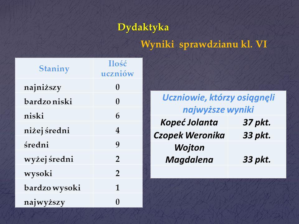 Wyniki sprawdzianu kl. VI Uczniowie, którzy osiągnęli najwyższe wyniki