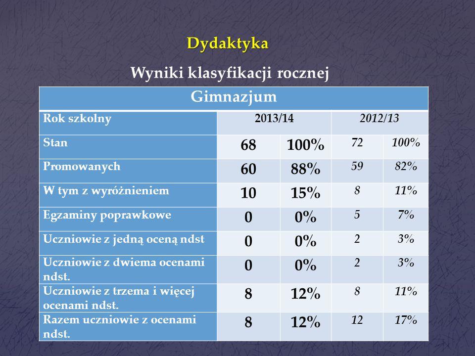 Dydaktyka Gimnazjum 68 100% 60 88% 10 15% 0% 12%