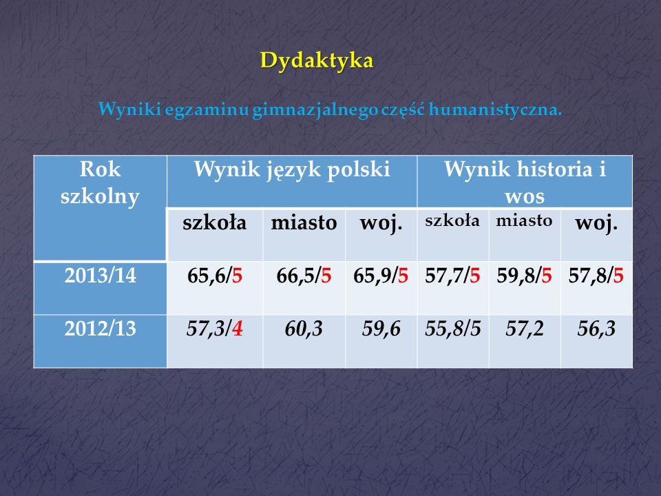 Dydaktyka Rok szkolny Wynik język polski Wynik historia i wos szkoła