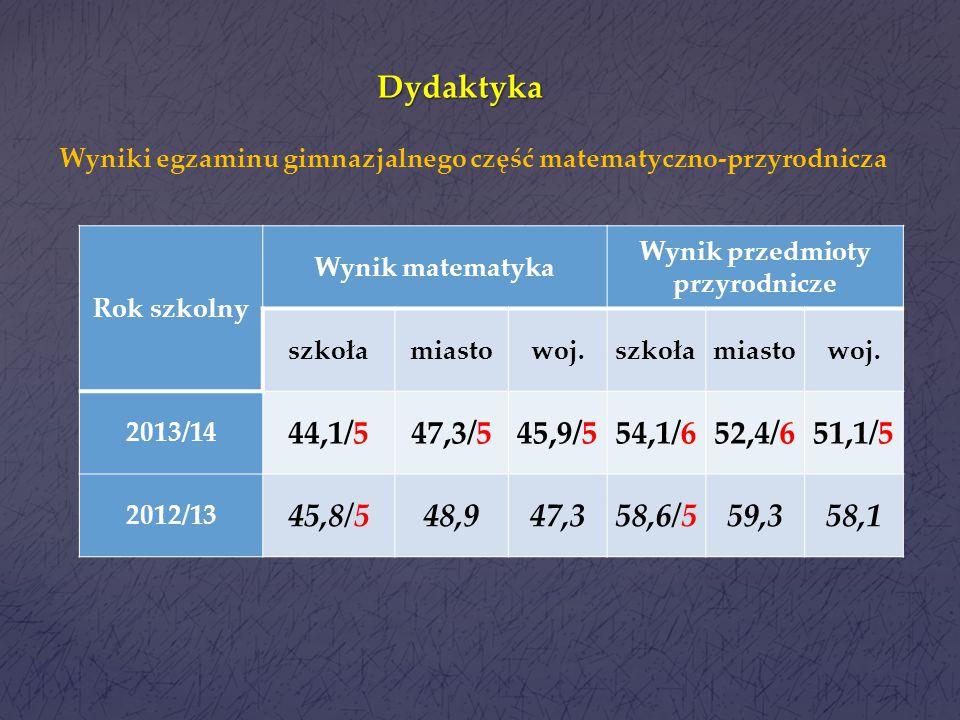 Dydaktyka Wyniki egzaminu gimnazjalnego część matematyczno-przyrodnicza. Rok szkolny. Wynik matematyka.