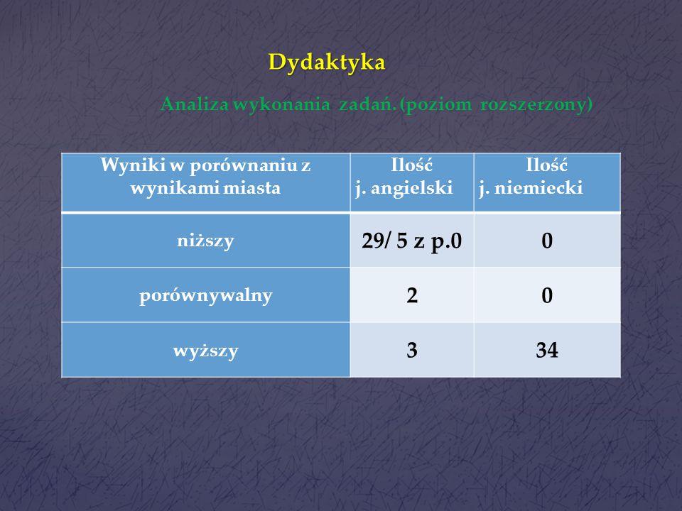 Dydaktyka Analiza wykonania zadań. (poziom rozszerzony) Wyniki w porównaniu z wynikami miasta.