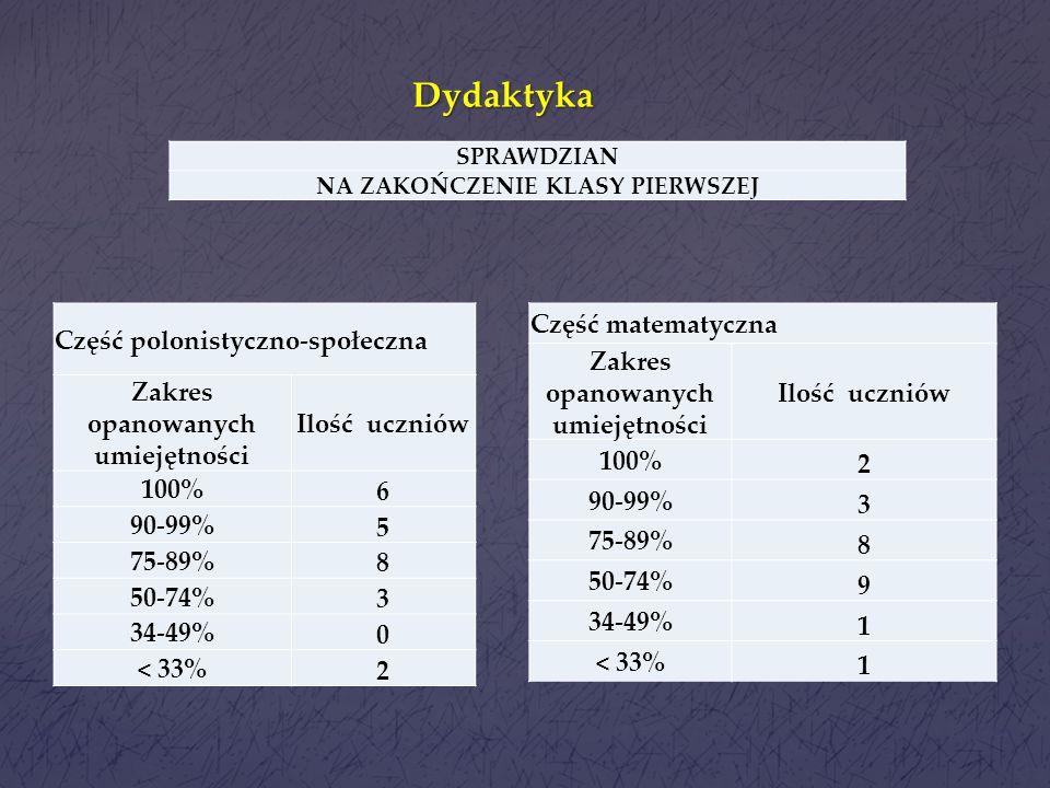 Dydaktyka Część polonistyczno-społeczna