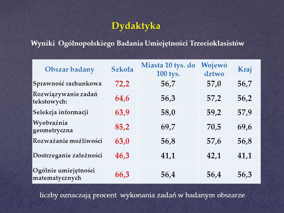Dydaktyka Wyniki Ogólnopolskiego Badania Umiejętności Trzecioklasistów. Obszar badany. Szkoła.
