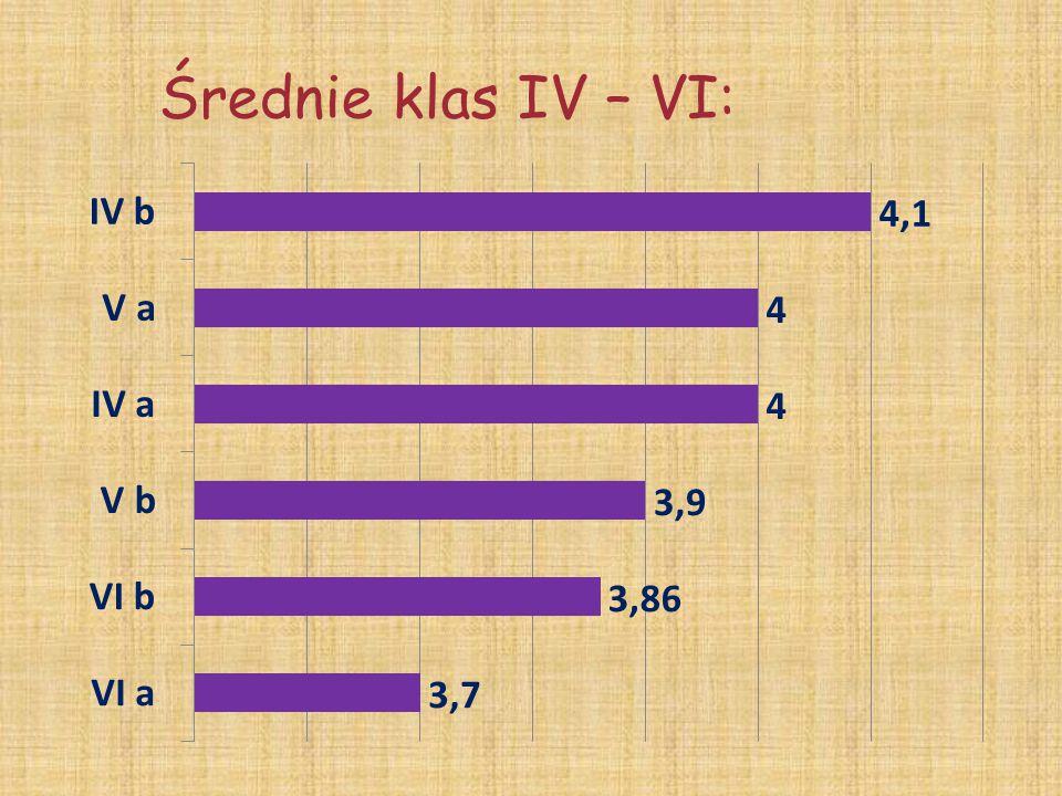 Średnie klas IV – VI: