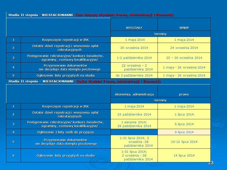 Rozpoczęcie rejestracji w IRK 1 maja 2014 2