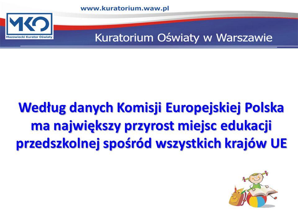 Według danych Komisji Europejskiej Polska ma największy przyrost miejsc edukacji przedszkolnej spośród wszystkich krajów UE