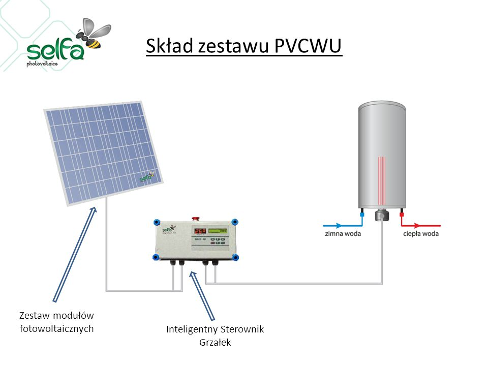 Skład zestawu PVCWU Zestaw modułów fotowoltaicznych