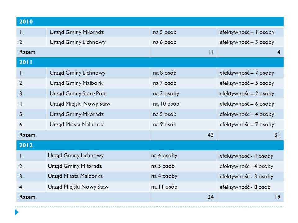 2010 1. Urząd Gminy Miłoradz. na 5 osób. efektywność – 1 osoba. 2. Urząd Gminy Lichnowy. na 6 osób.
